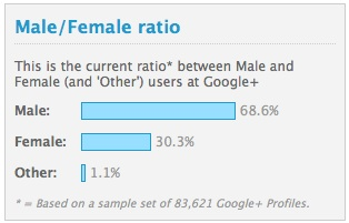 Google+ Gender Divide in its Users 24.11.2011