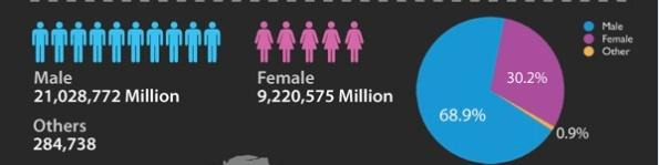 Find People On Plus Gender Divide